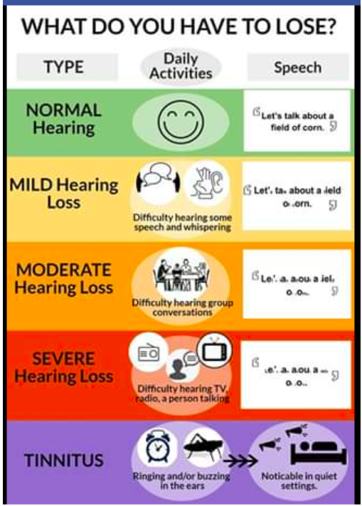 Severity of Hearing Loss